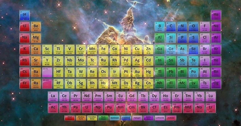 Tu Tabla Periódica de los Elementos Químicos ahora es obsoleta - new tabla periodica de los elementos actualizada 2016