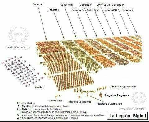- Formación de una Legión romana ./tcc/