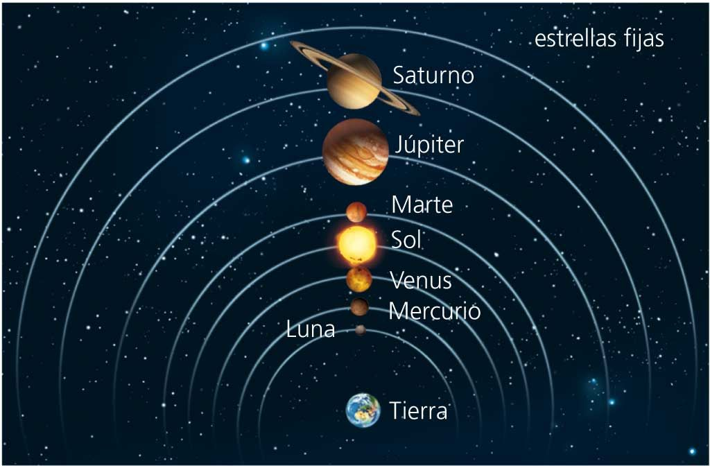 Modelo Geocentrico Anterior A 1543 Sistema Solar Astronomos Disenos De Unas
