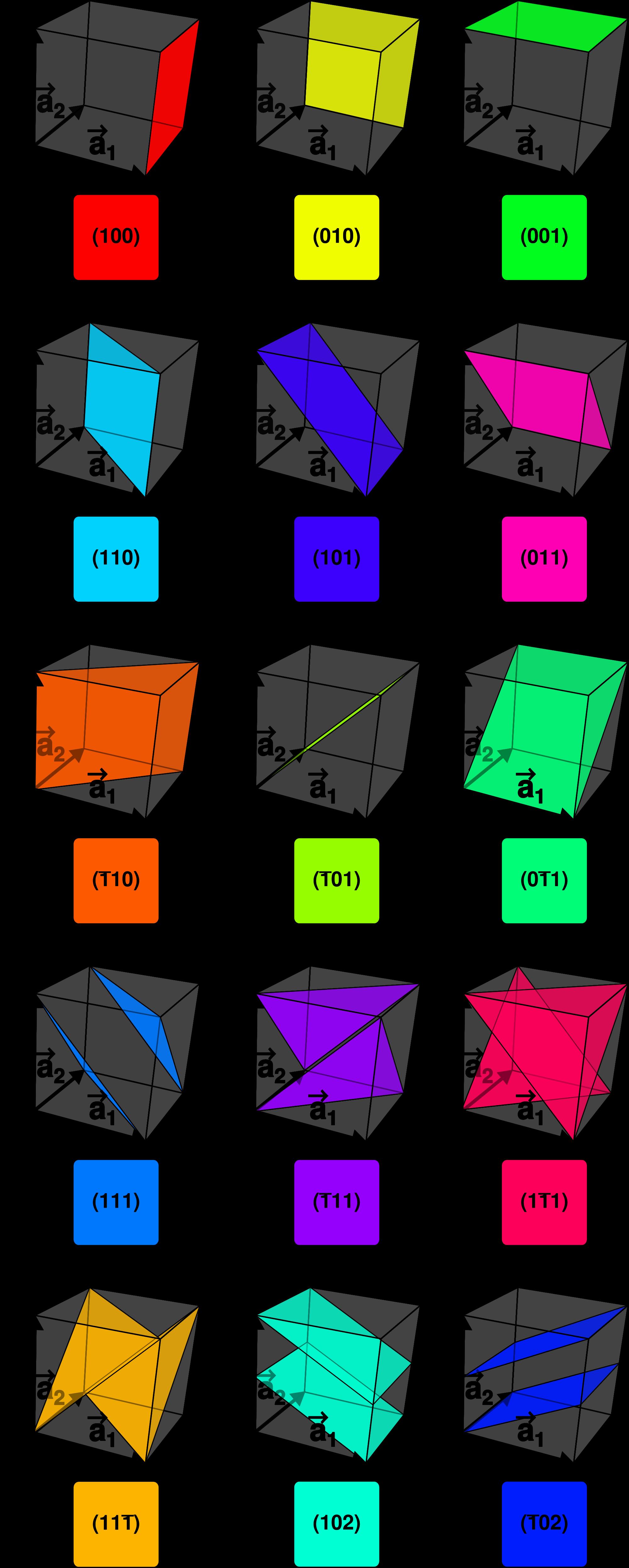 2000px-Miller_Indices_Felix_Kling.svg.png (2000×4983)