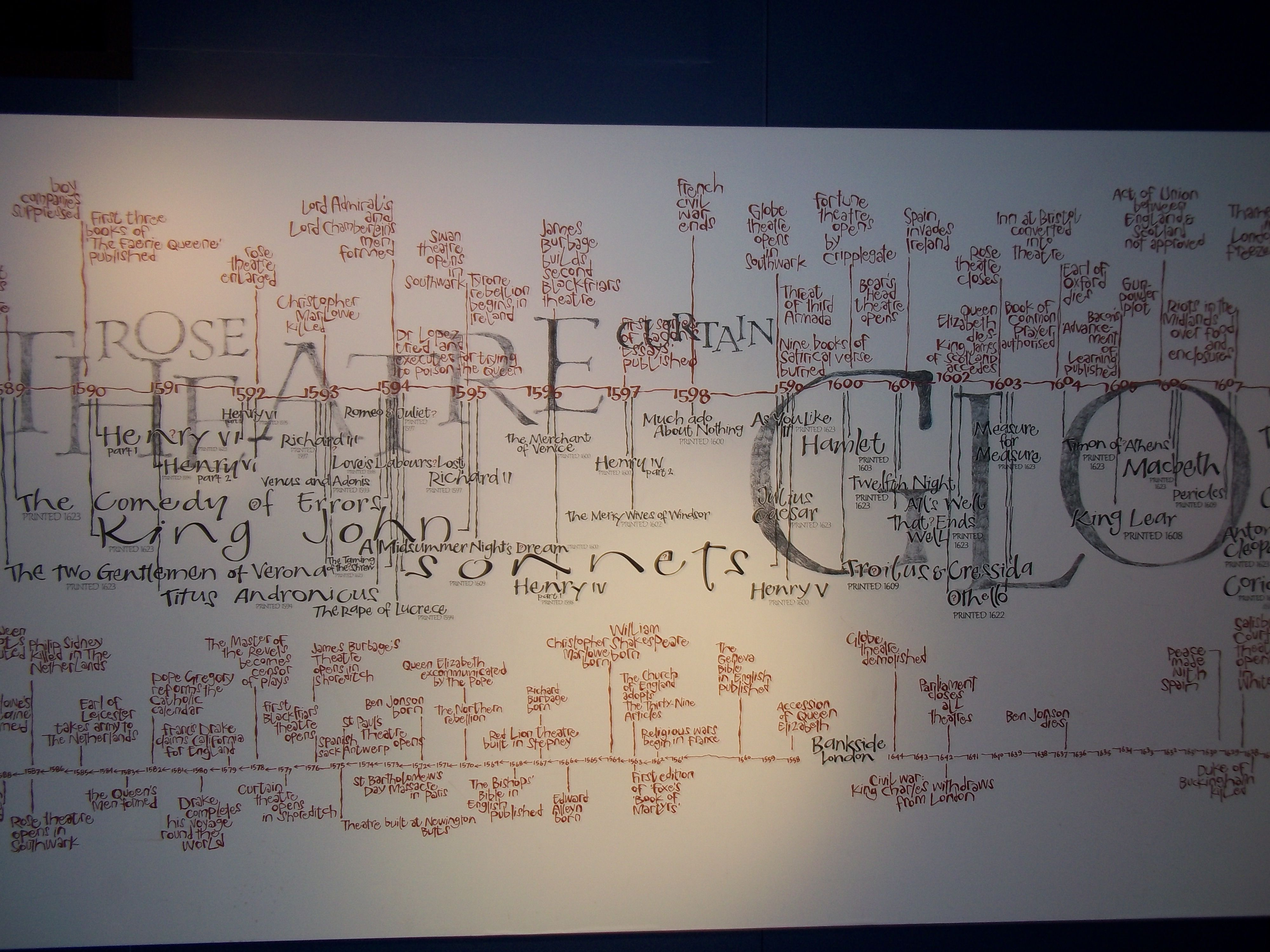 Timeline From The Globe Theater In London