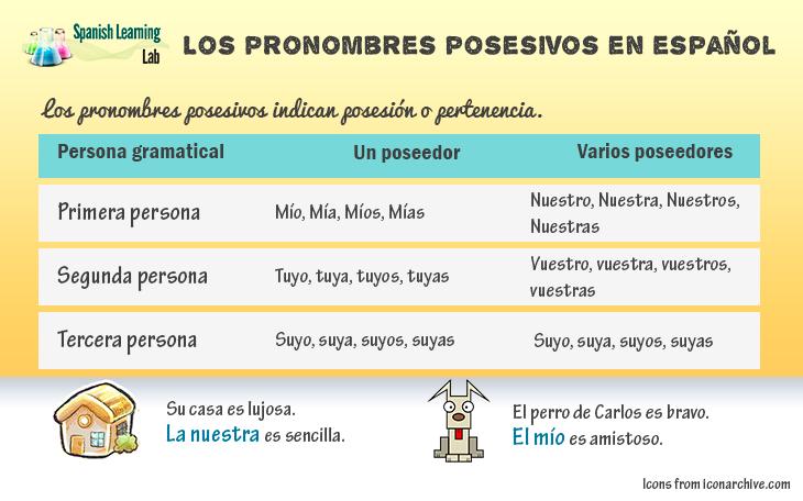 Los Pronombres Posesivos En Español Son Palabras Usadas Para
