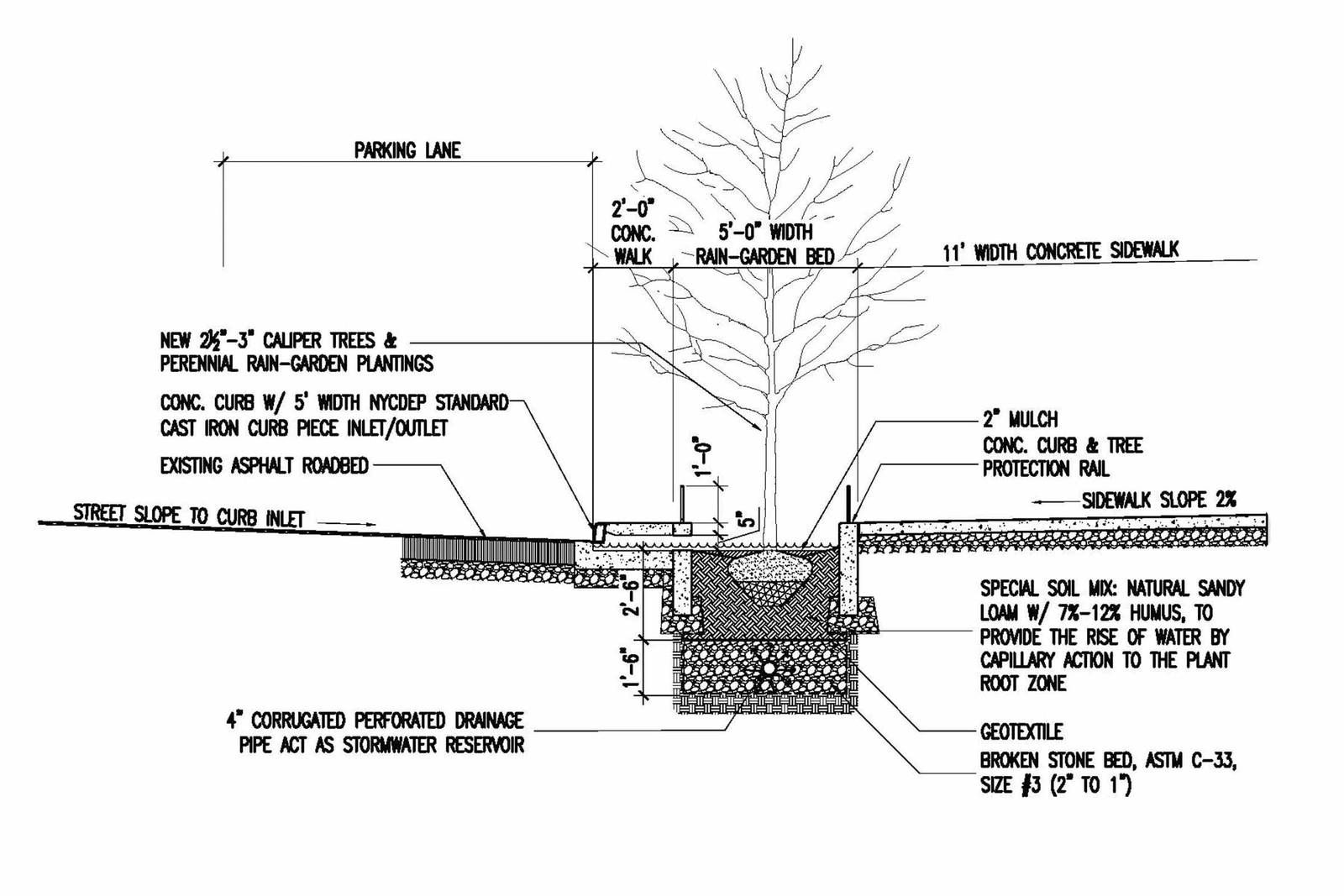 Green Roof Water Runoff Diagram 99 F350 Fuse Future Research Bioswale Rain Garden