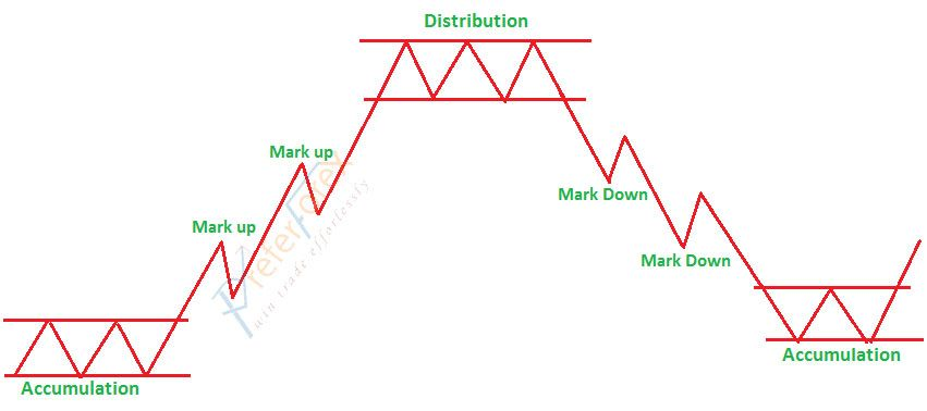 Dowjones Theory On Forex Trading Technical Analysis