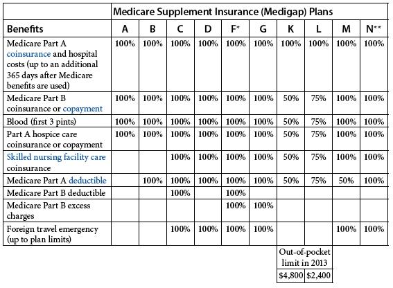 Medicare Supplemental Insurance Medigap Medicare Supplement Medicare Supplement Plans Medicare