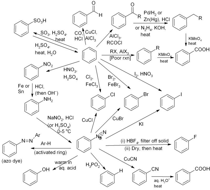 organic chemistry reactions mind map - Cerca con Google ...