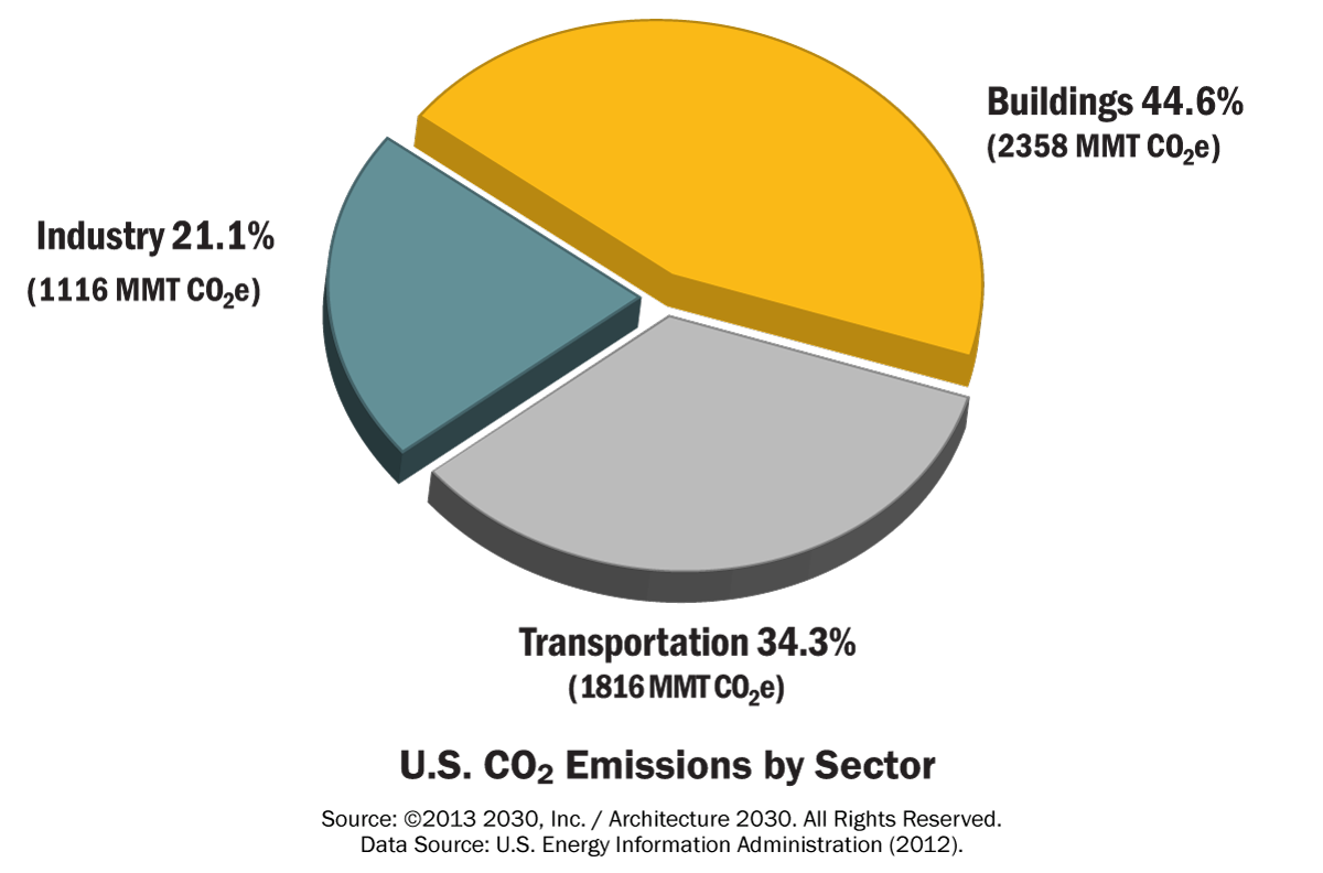 Buildings Account For Almost Half Of Co2 Emissions