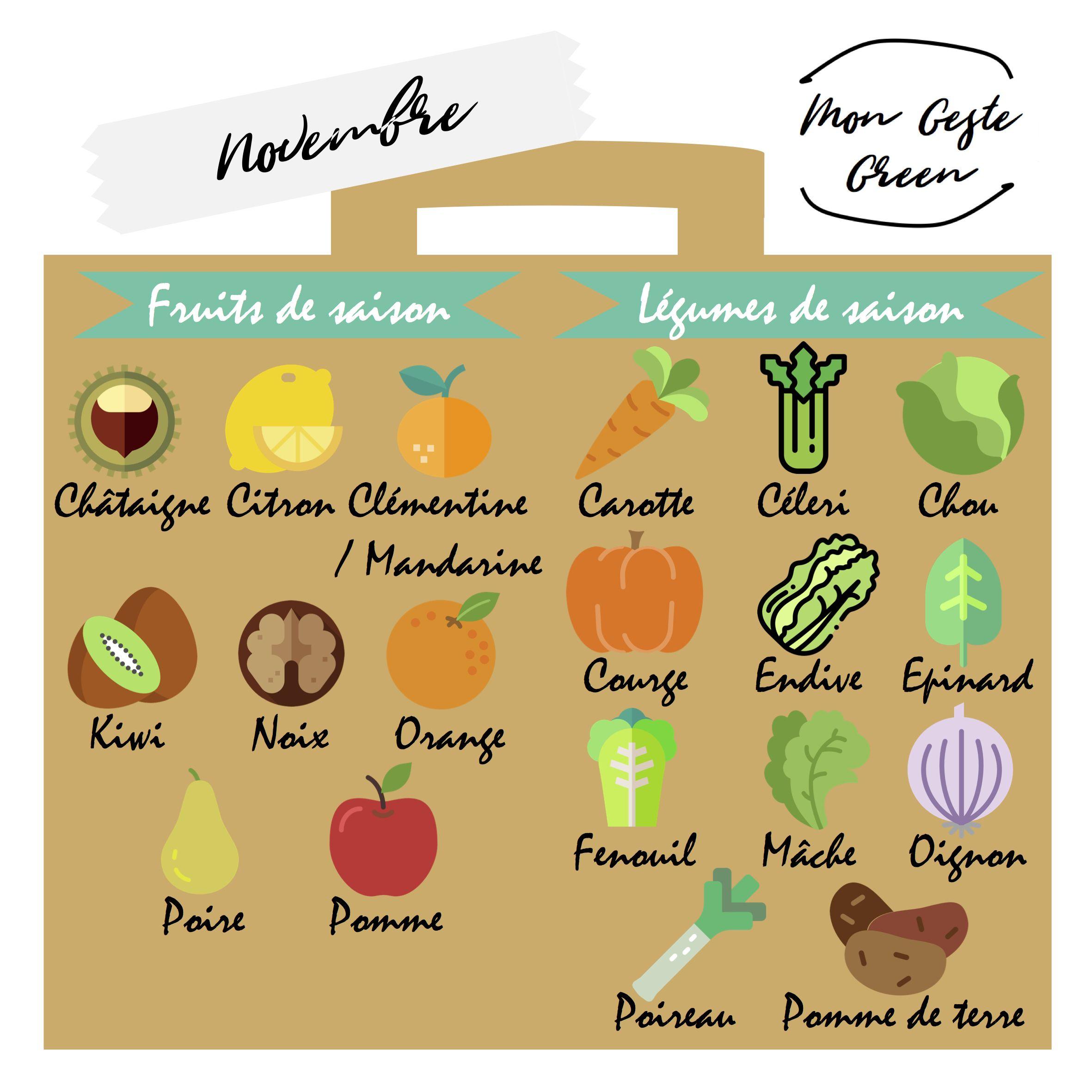 Calendrier Des Fruits Et Legumes De Saison Novembre Pour Chaque Mois De L Annee Un Aimant Vous Rappelle Sur Votre Refrigerateur Les Fruits Et Etsy Food Map