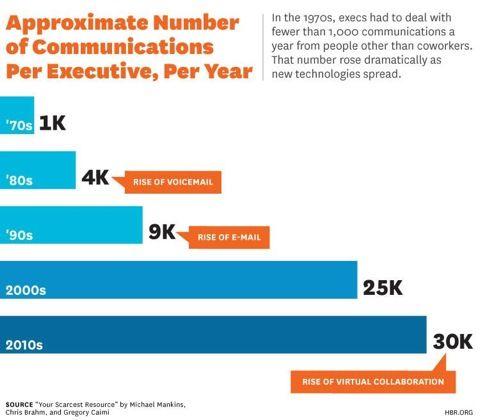 Communication/executive/year