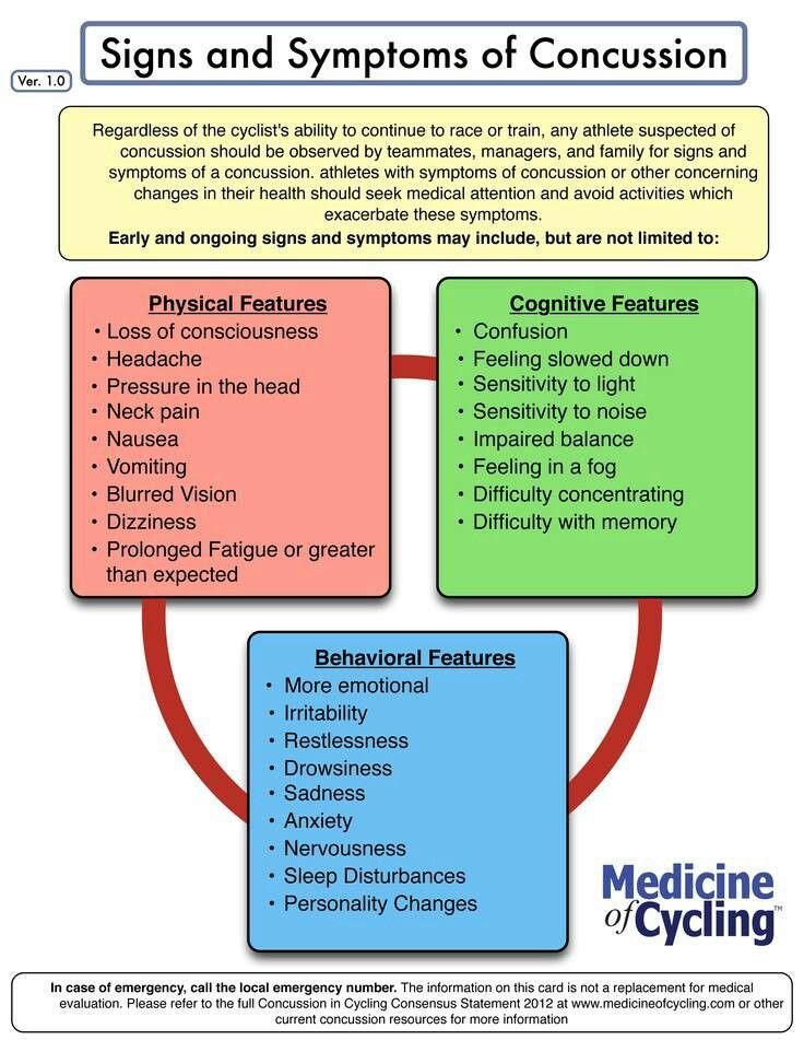 Signs and Symptoms of Concussion (With images) School
