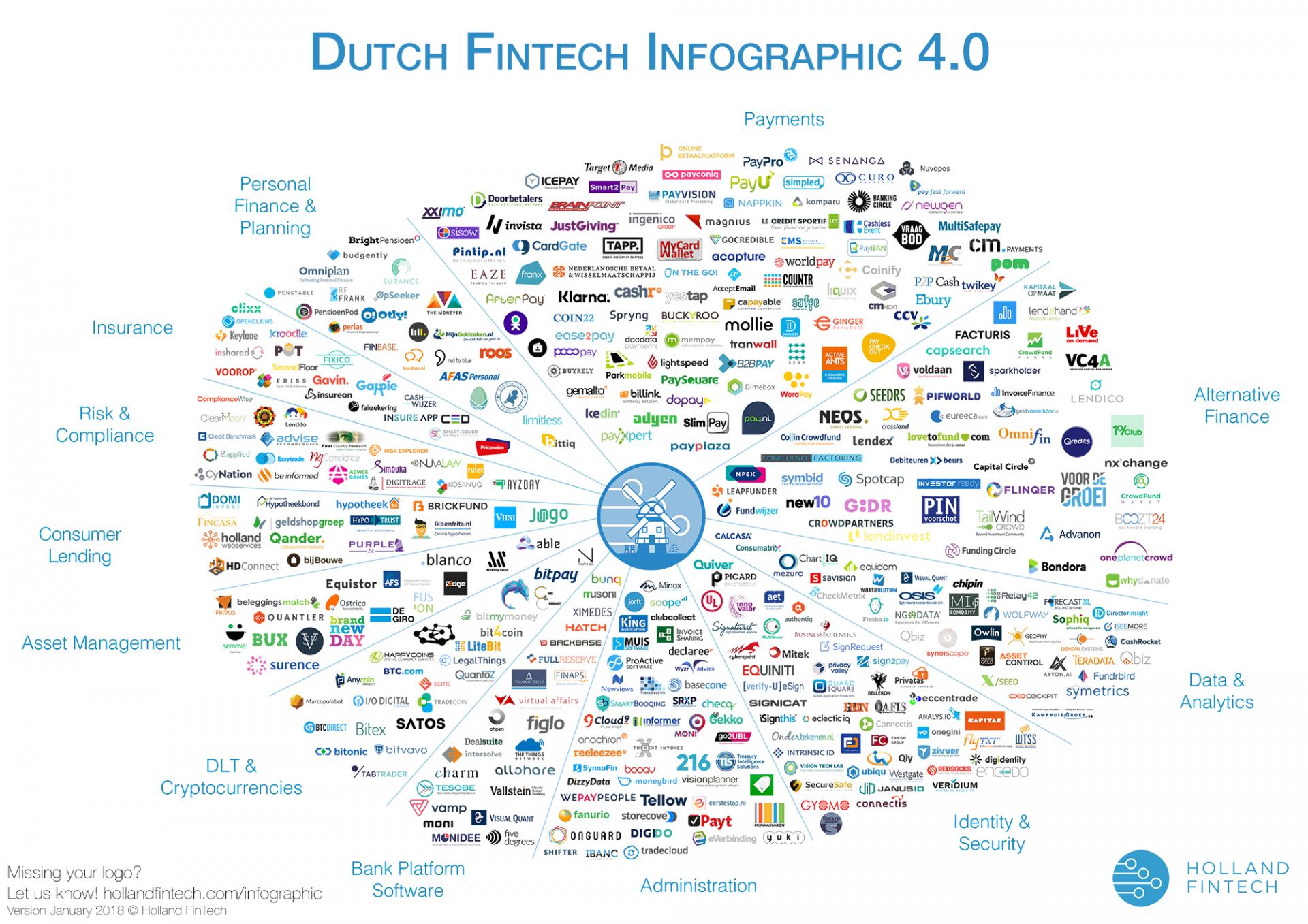 Dutch Fintech Infographic