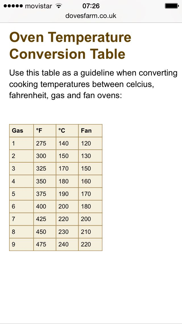 Temperature Conversion Chart Useful Cooking Info Pinterest