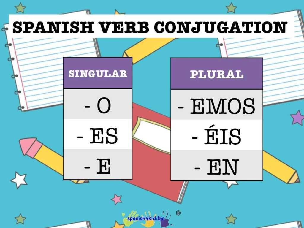 Spanish Verb Pattern Er