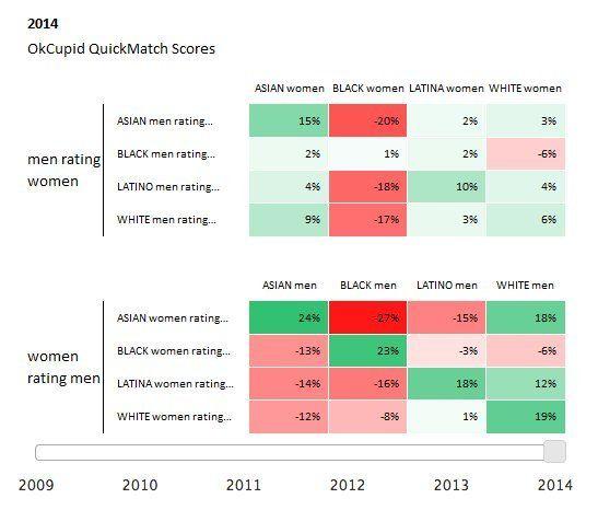 Online dating demographics 2009