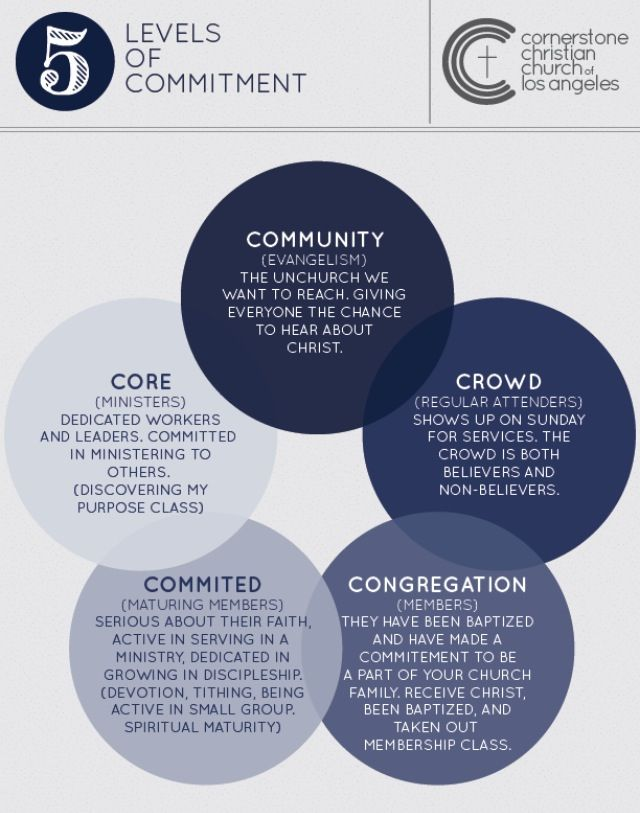 5 levels of commitment #jesus #christianity #churchproject #cccla