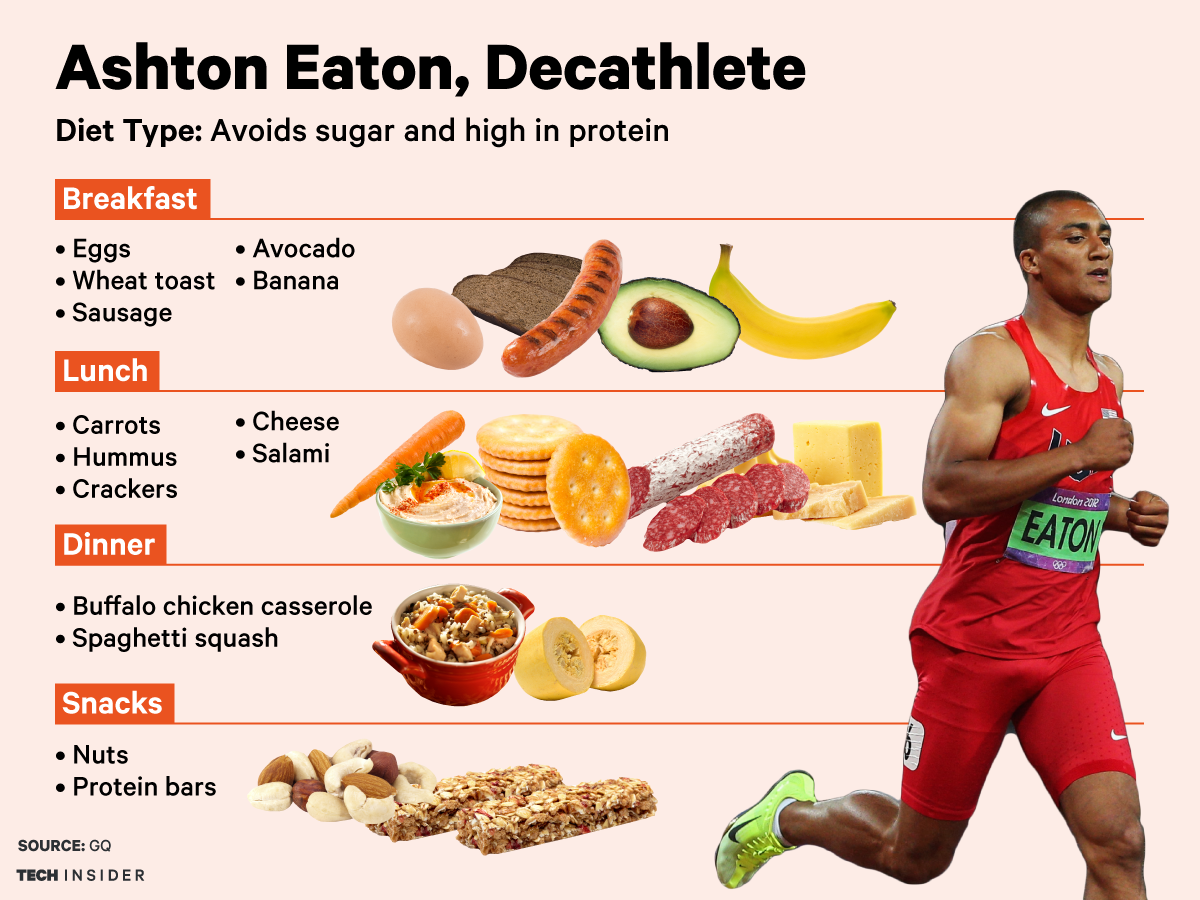 how much chicken on an athletic diet