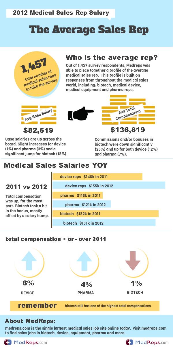 pharma rep salary - Engne.euforic.co