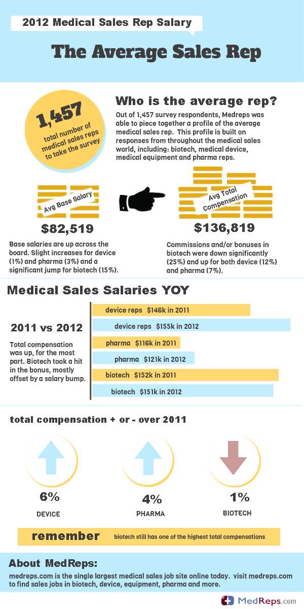 With The Completion Of Our Annual Medical Sales Salary Survey We