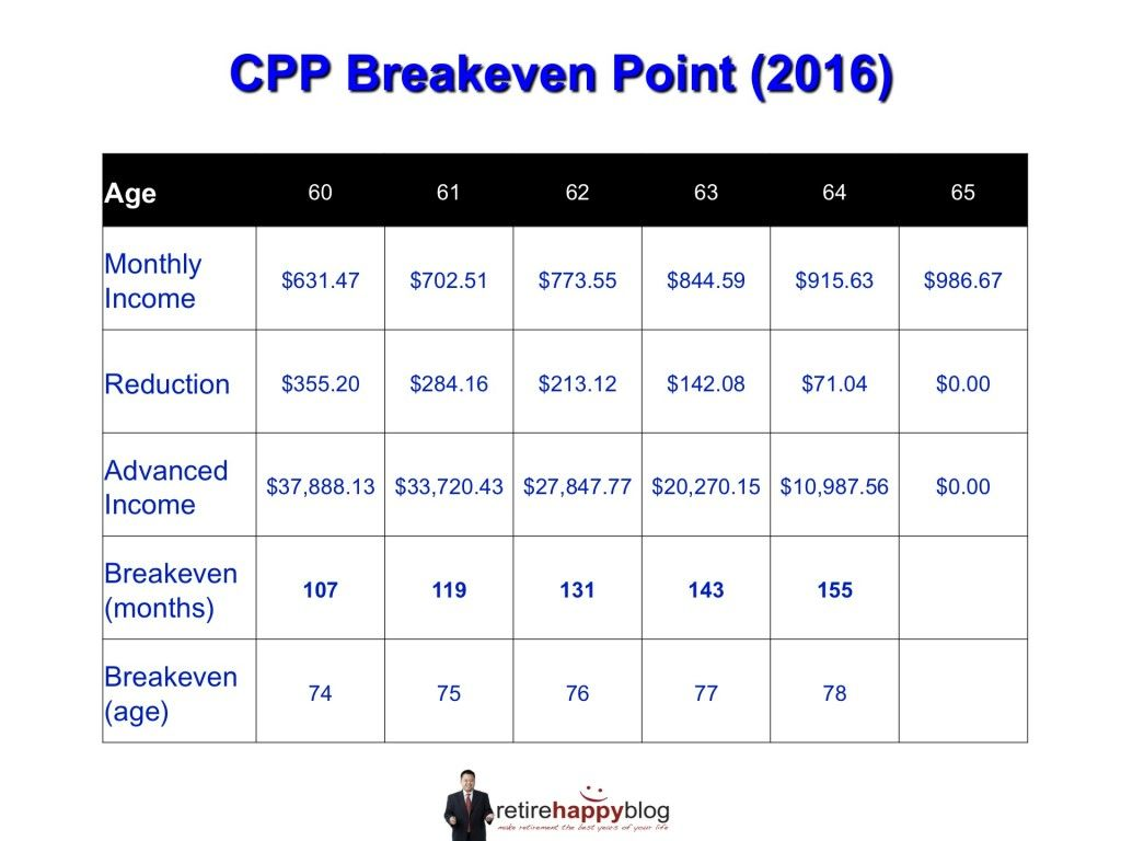 How To Calculate How Much Cpp You Will Get