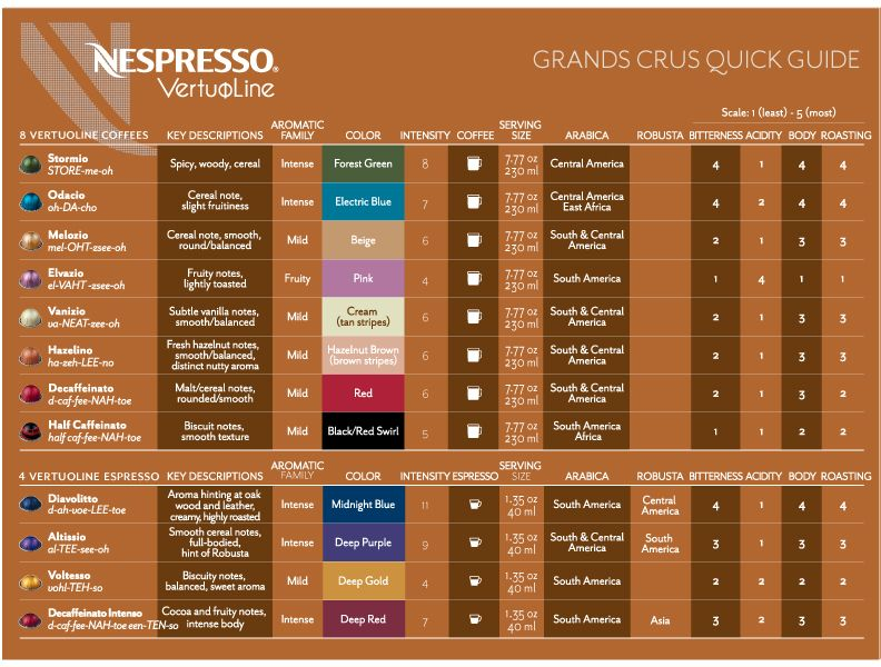 nespresso vertuoline grand crus quick guide to capsule. Black Bedroom Furniture Sets. Home Design Ideas