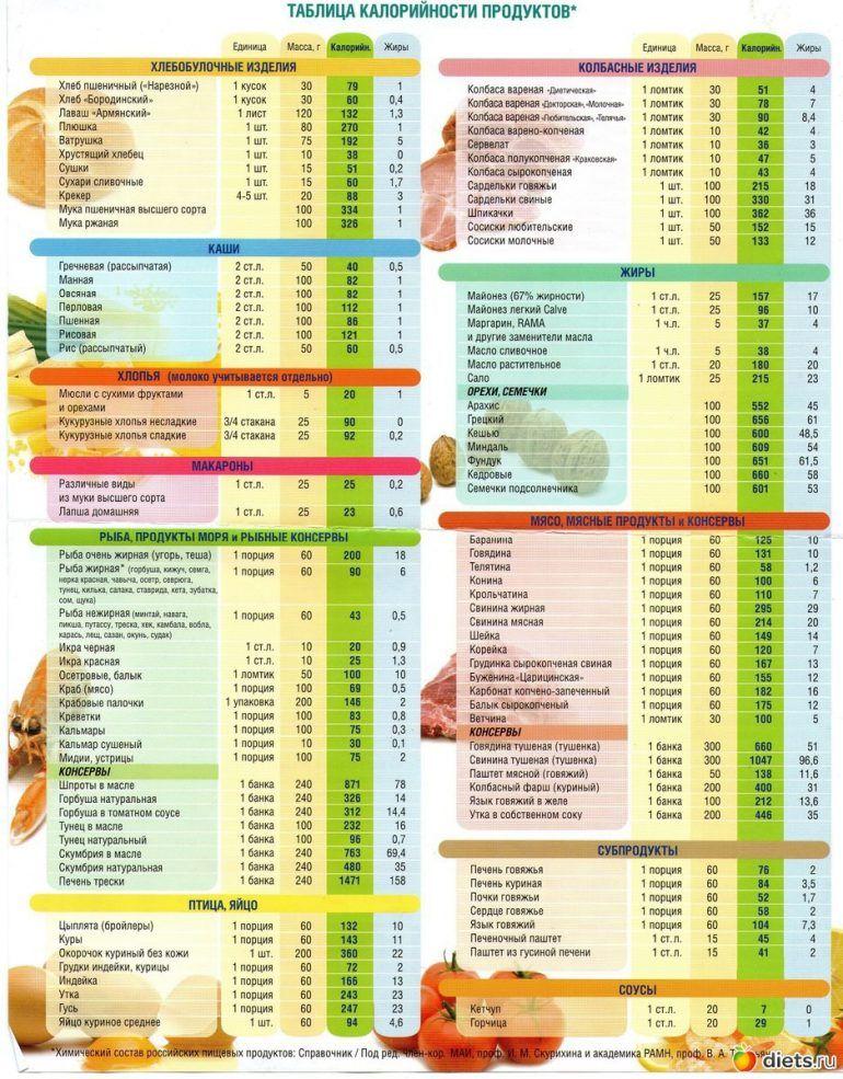 Калории вес диета