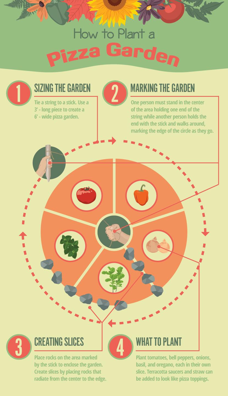 How to Grow a Pizza Garden foto
