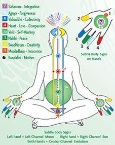 Sahaja Yoga Subtle Body System As Per Shri Mataji Nirmala Devi Sahaja Yoga Shri Mataji Kundalini