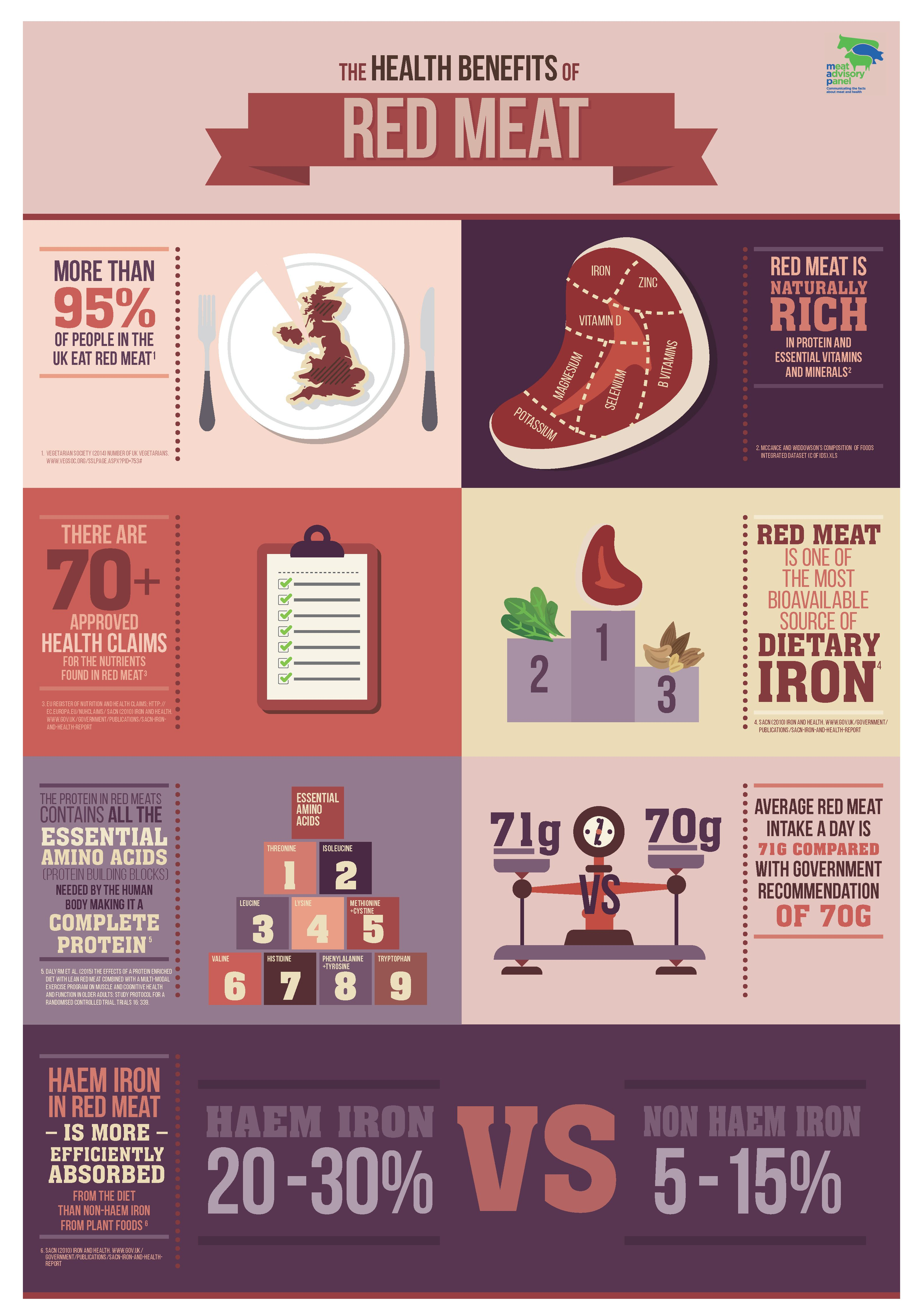 The health benefits of red meat Meat nutrition facts