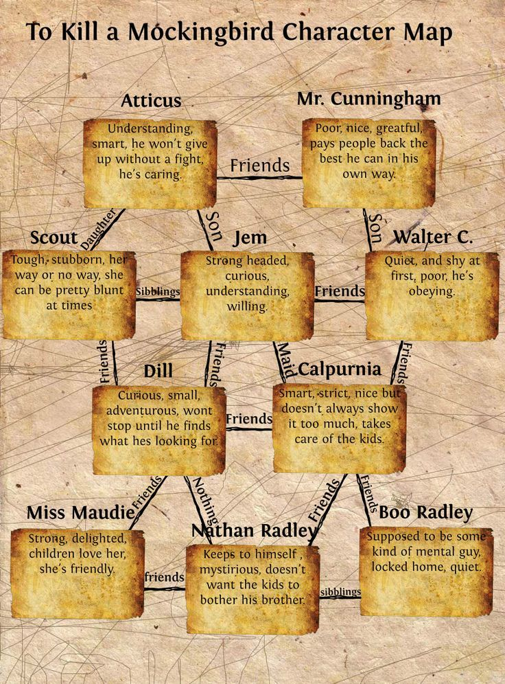 TKAM | To Kill a Mockingbird Character Map | Publish with Glogster ...