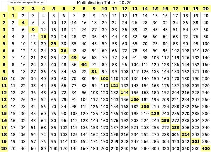 Resultado de imagen para tablas de multiplicar del 2 al 20