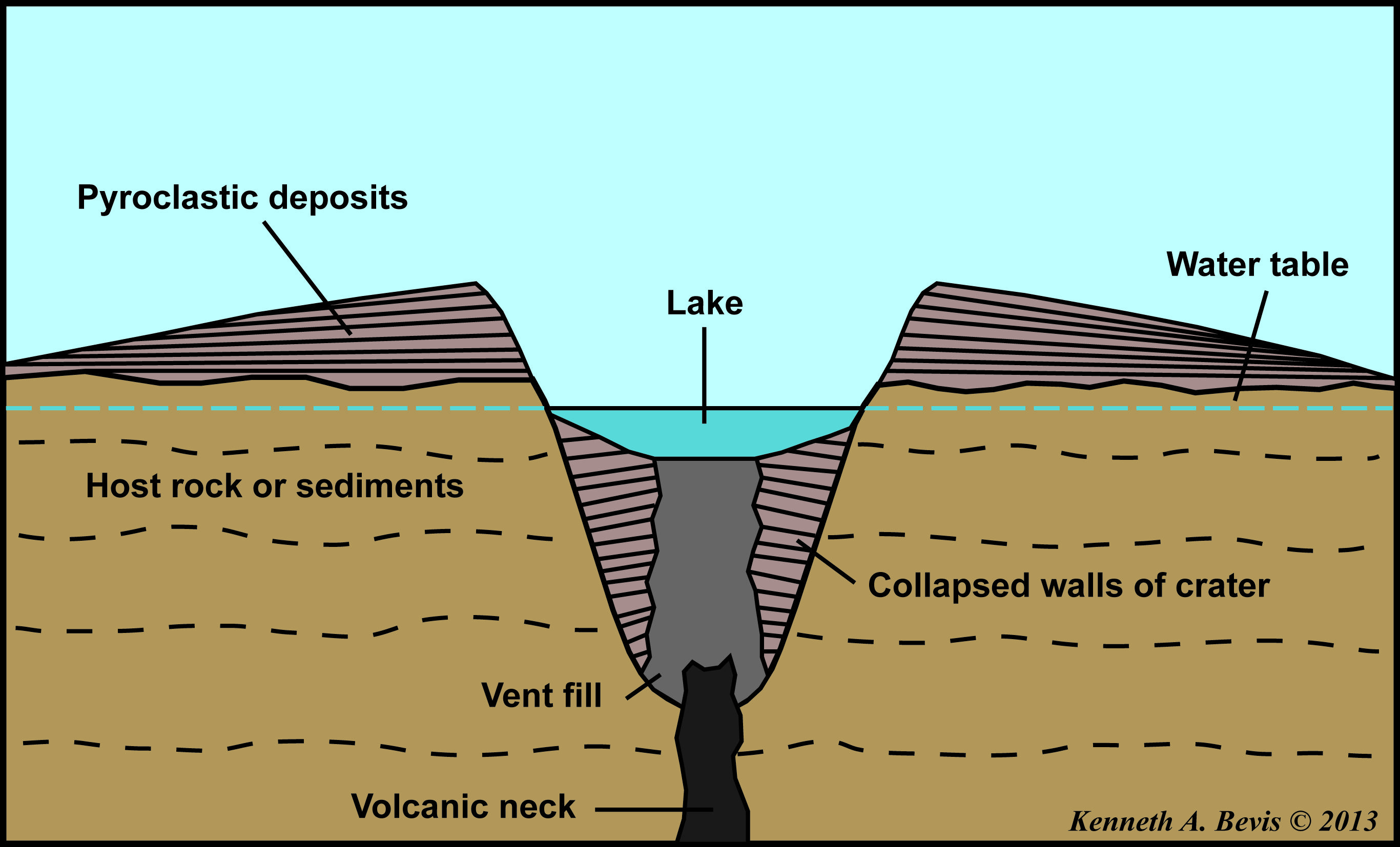 Caldera Volcano Diagram Carrier Infinity Wiring Shield Volcanoes Cake Newberry The Life And