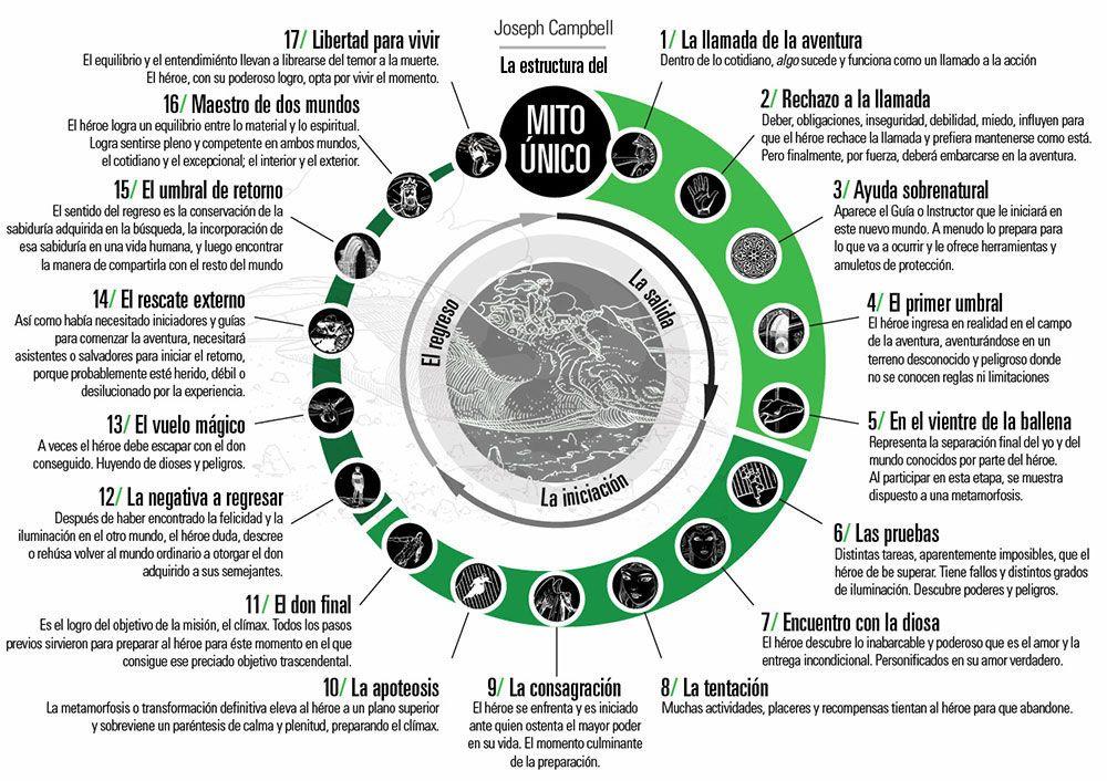 Pin De Diego Mina En Estructuras Narrativas La Odisea