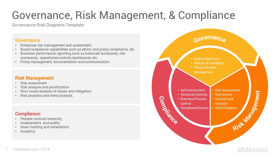 Governance Risk Management And Compliance Powerpoint Template Slidesalad Risk Management Management Infographic Risk Management Strategies