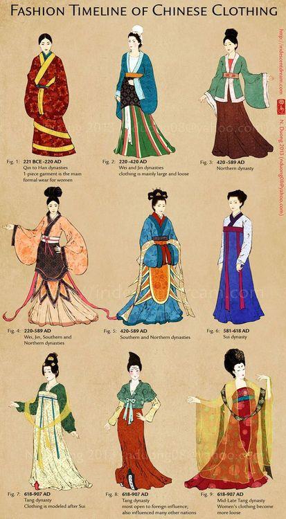 Fashion Timeline Of Chinese Clothing China History Sszehasonl T T Bl Zatok Divat
