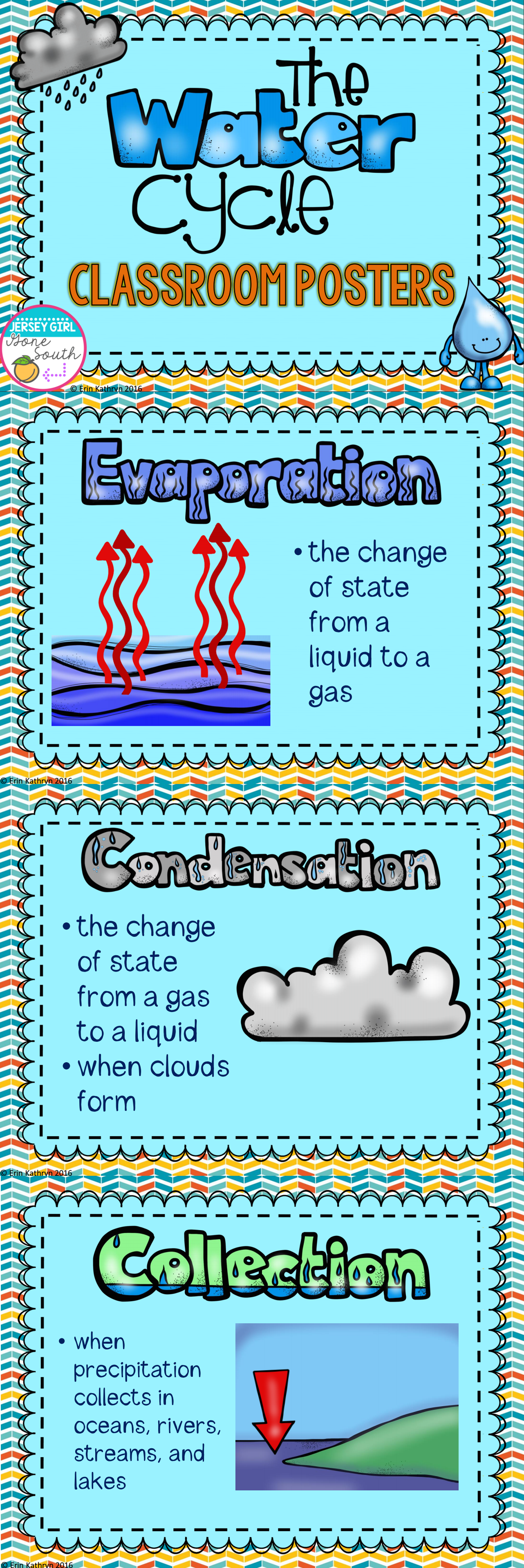 These Water Cycle Posters Outline The Most Important Parts Of Including