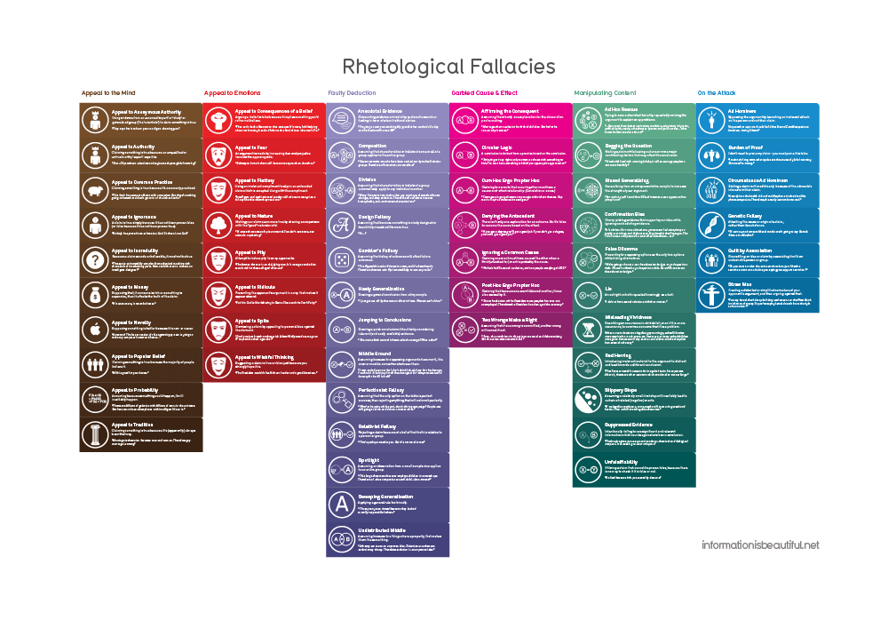 RHETOLOGICAL FALLACIES PDF