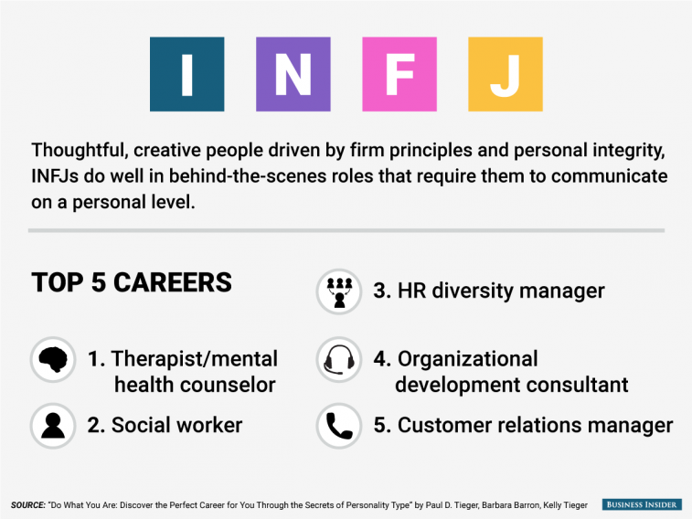 The Best Jobs For Every Personality Type Infj Personality Type Careers For Infj Infj Personality