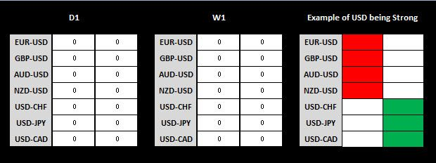 Forex Market Analysis Spreadsheet For Eight Currencies