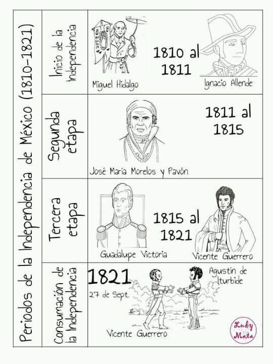 Pin De Fernanda Arrietti En Ideas Independencia Mexicana Ingles Para Ninos Vicente Guerrero
