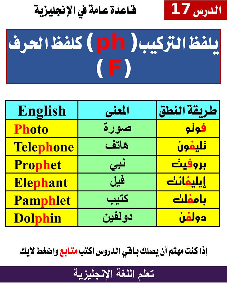 قواعد النطق English Language Learning Grammar Learn Arabic Language English Language Learning