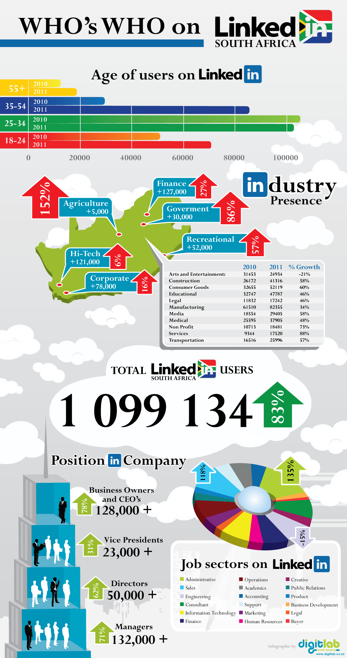 Fastest Growing Industries in South Africa (According to