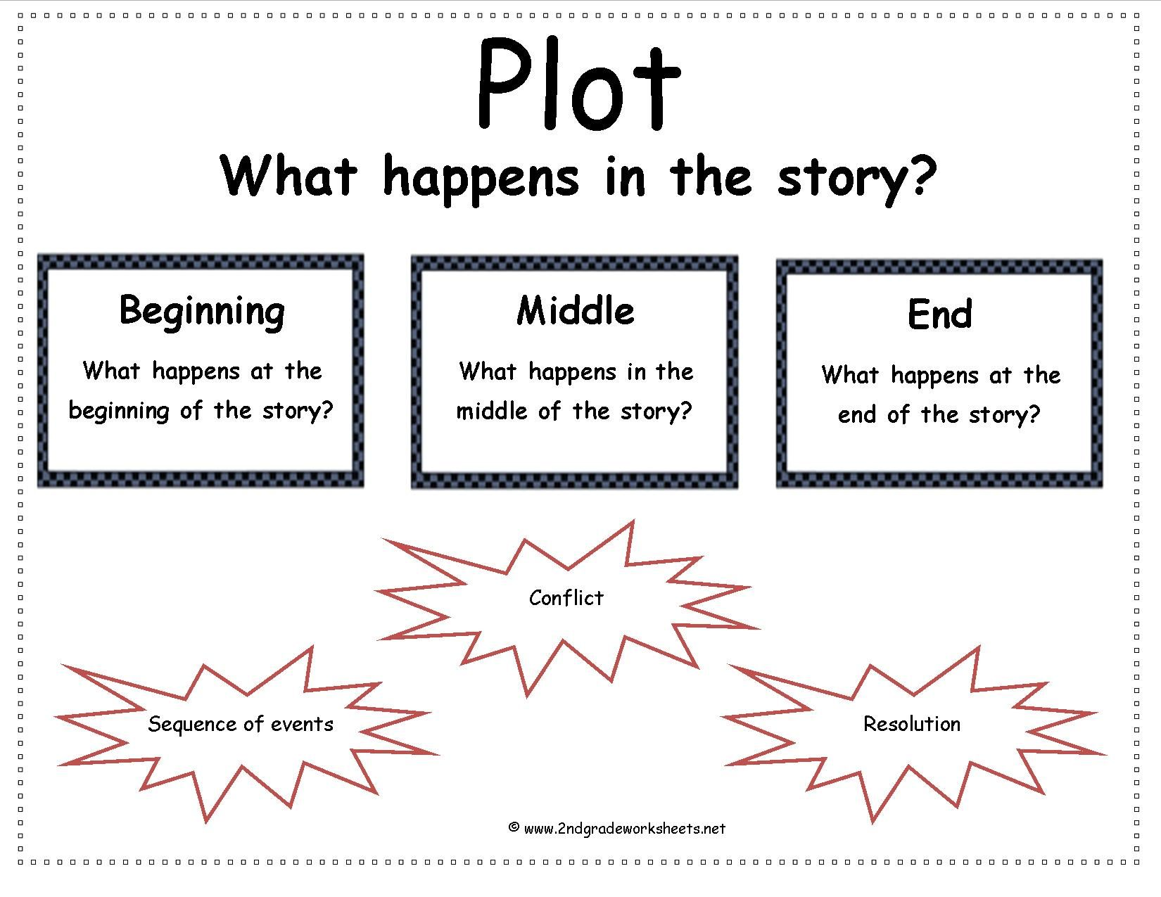 Story Elements Worksheets 2nd Grade - Davezan | Once a teacher ...