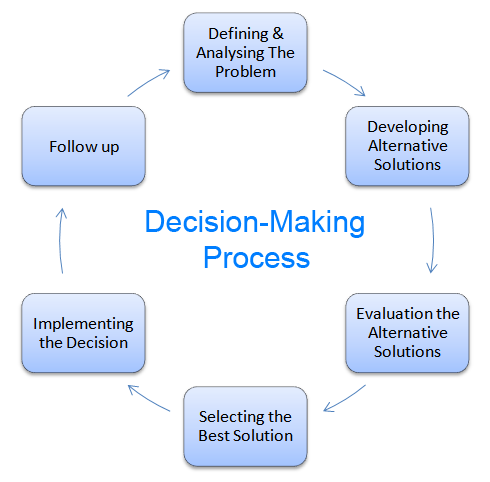 six step decision making process essay Decision-making steps there are six steps typically associated with effective decision processes these six steps in the managerial decision-making process are recognition of decision requirement, diagnosis and analysis of causes, development of alternatives, selection of.