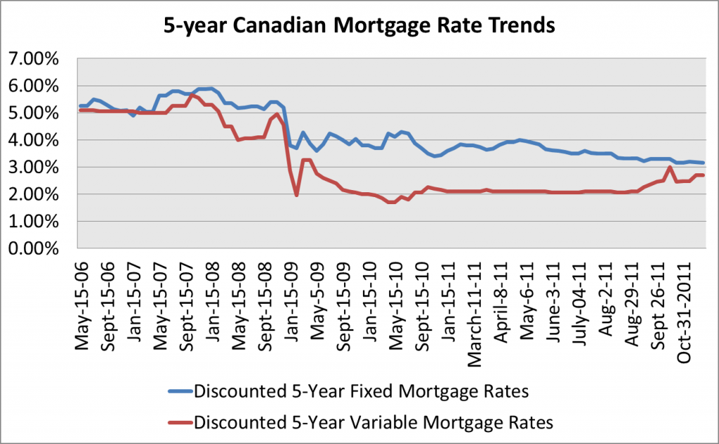 Mortgage Rates Trend Canada Best Mortgage In The World Mortgage Rates Home Interest Rates Mortgage