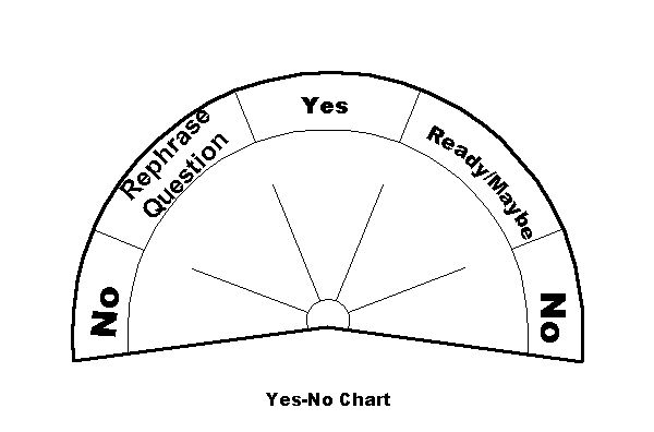Pendulum Yes Or No Chart Wicca And Magick Pinterest Chart