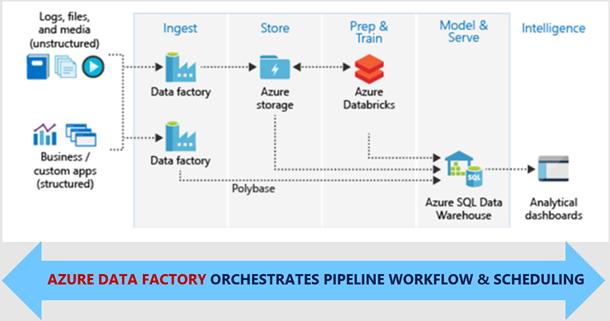 Ingest Prepare And Transform Using Azure Databricks And Data Factory Https Azure Microsoft Com Blog Operationalize Azur Data Cloud Computing Platform Azure