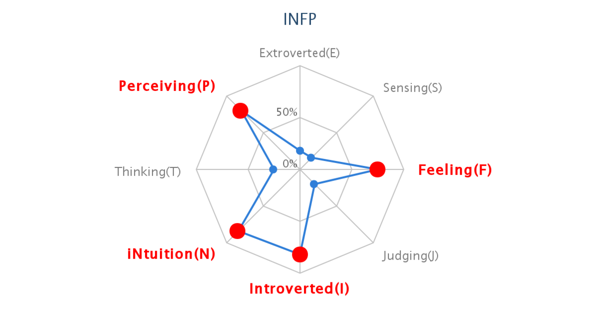 I am 【Philosopher (INFP)】! What about you?
