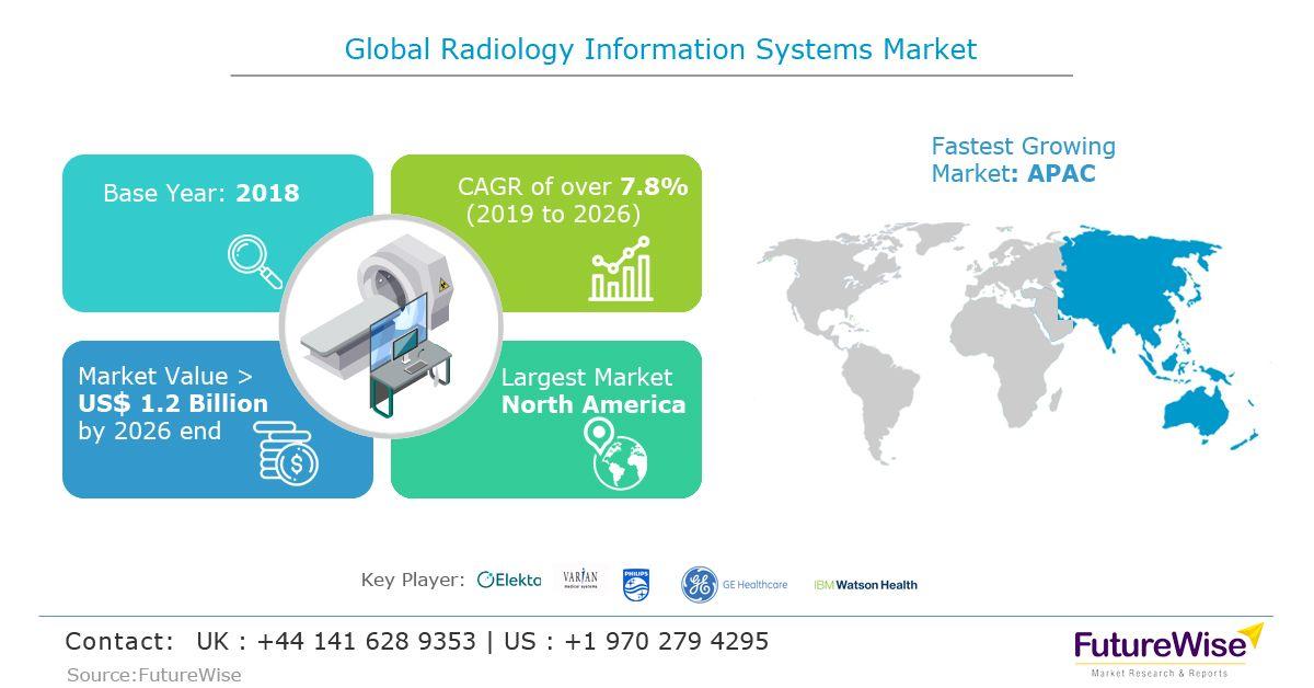 Radiology Information Systems Market Marketing