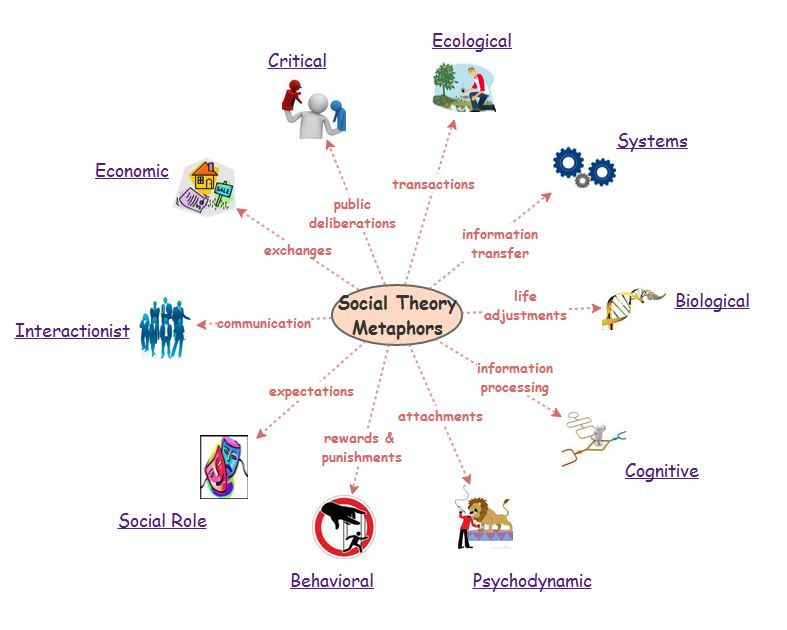 social ecological theory In the social sciences, ecological theories, research, and intervention models focus on the complex, dynamic, and ecological perspective: an eclectic theoretical framework for social work practice.