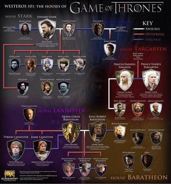 Los árboles Genealógicos De Juego De Tronos Mapa Juego De Tronos Juego De Tronos Stark Juego De Tronos